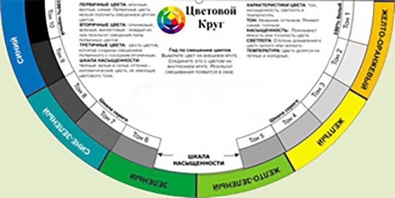 Графическая шкала пропорций цветов