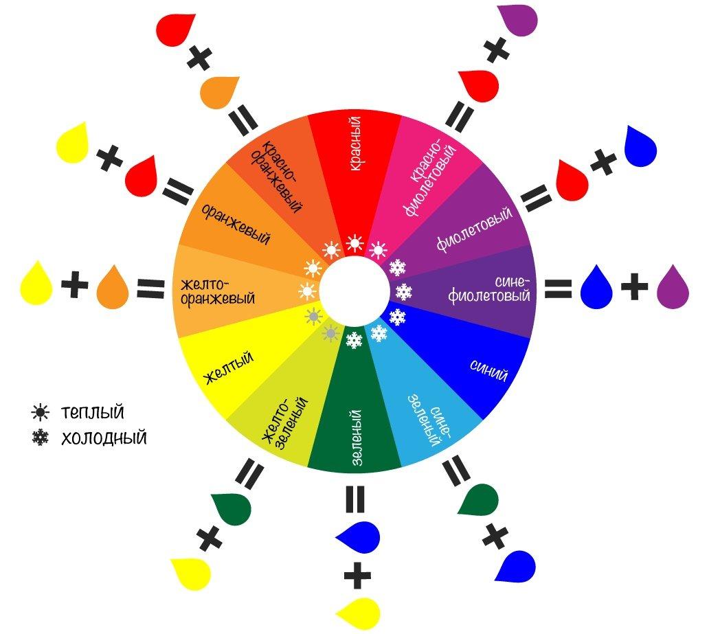 """Шкала подбора цвета интерьера для создания """"температуры"""" в комнате"""