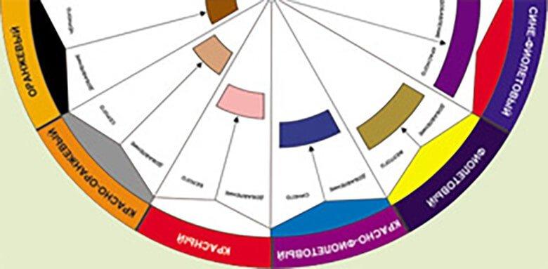 Схема, демонстрирующая смешивание цветов