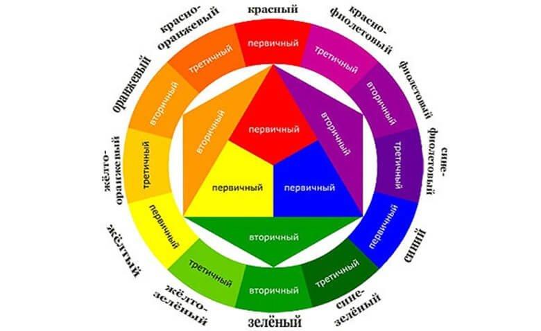 Цветовое колесо Иттена
