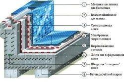 Схема гидроизоляции чаши бассейна