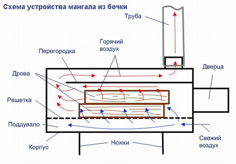 Подробный чертеж мангала из бочки