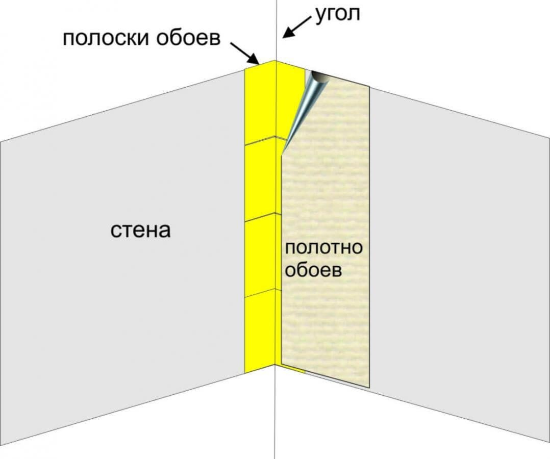 Инструкция по поклейке обоев в углах