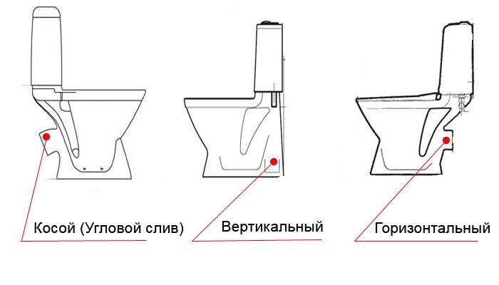 konstrukcii_slivnogo_vyhoda_unitaza_01